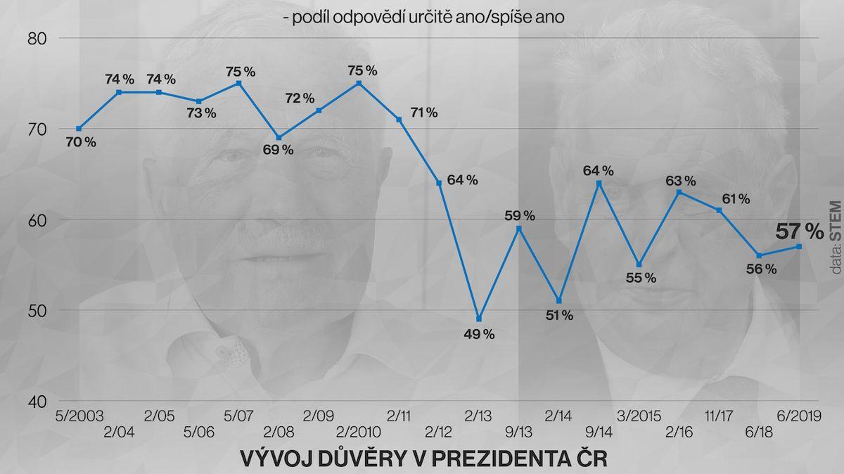 Prezidentovi důvěřuje 57 procent lidí