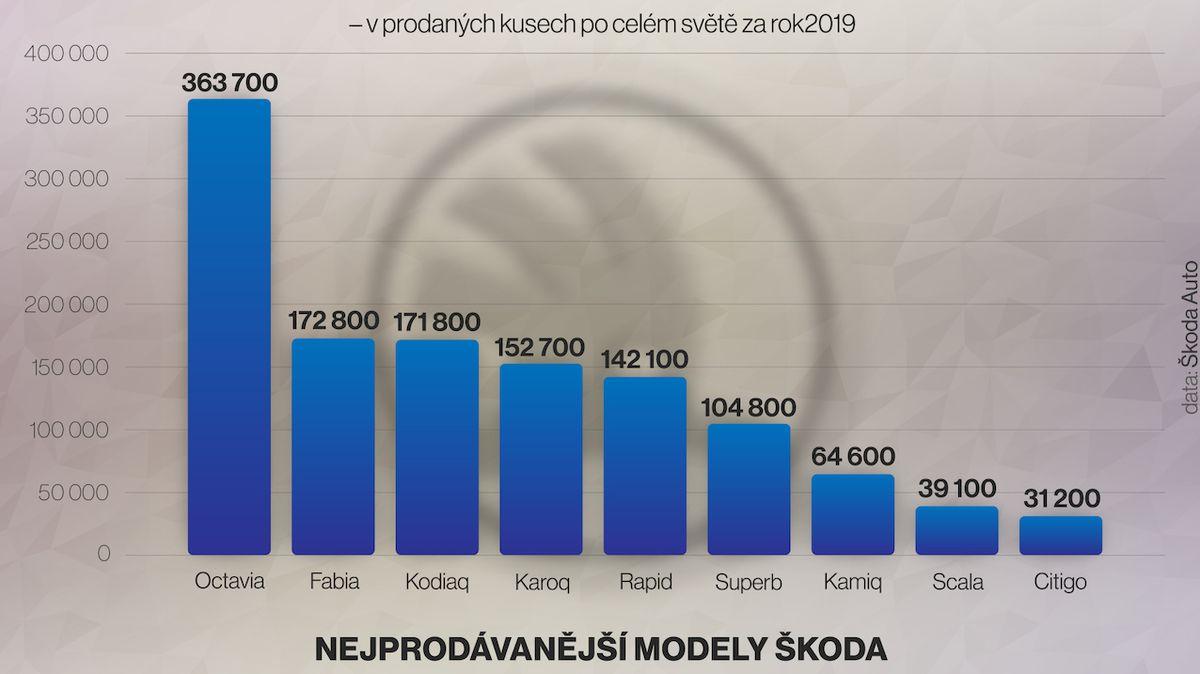 Škoda Auto loni prodala jeden a čtvrt milionu vozů