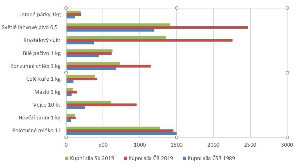 Kupní síla Čechů a Slováků: u potravin jsme na tom lépe, u vody a plynu naopak hůř