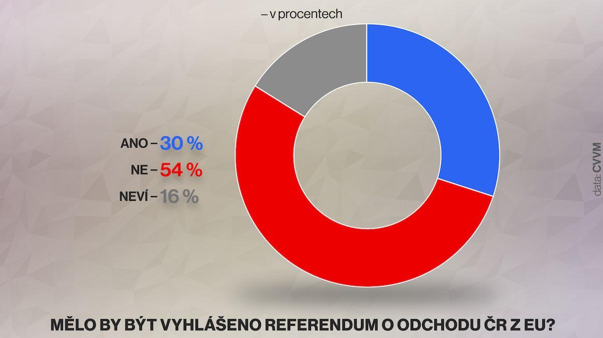 Většina Čechů o referendum o vystoupení z Unie nestojí, ukázal průzkum