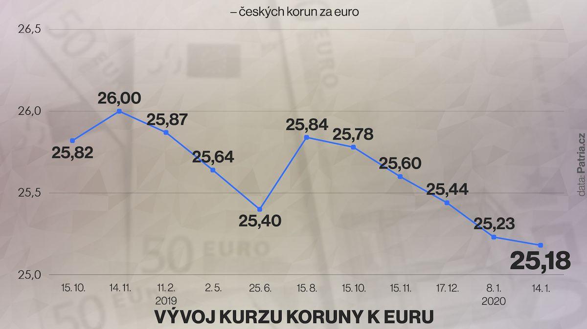 Koruna prolomila hranici 25,20 za euro, je nejsilnější za dva roky