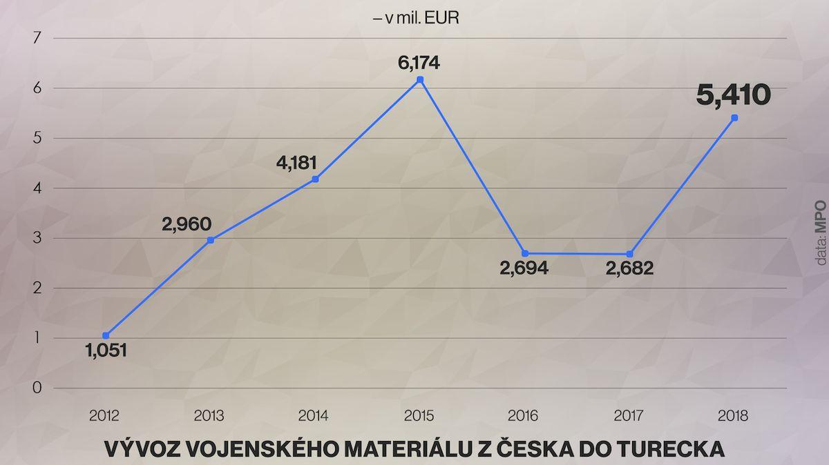 Česko za rok zdvojnásobilo vývoz zbraní do Turecka