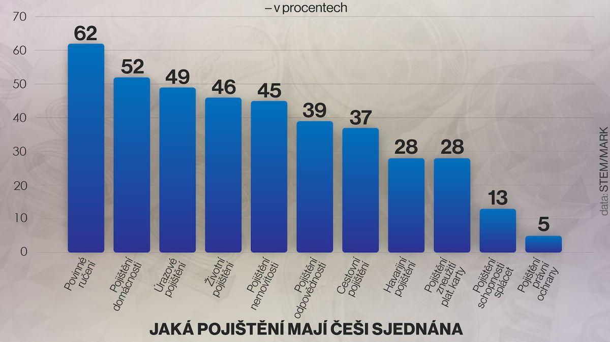 Majetek má pojištěný většina Čechů, život a zdraví nikoliv