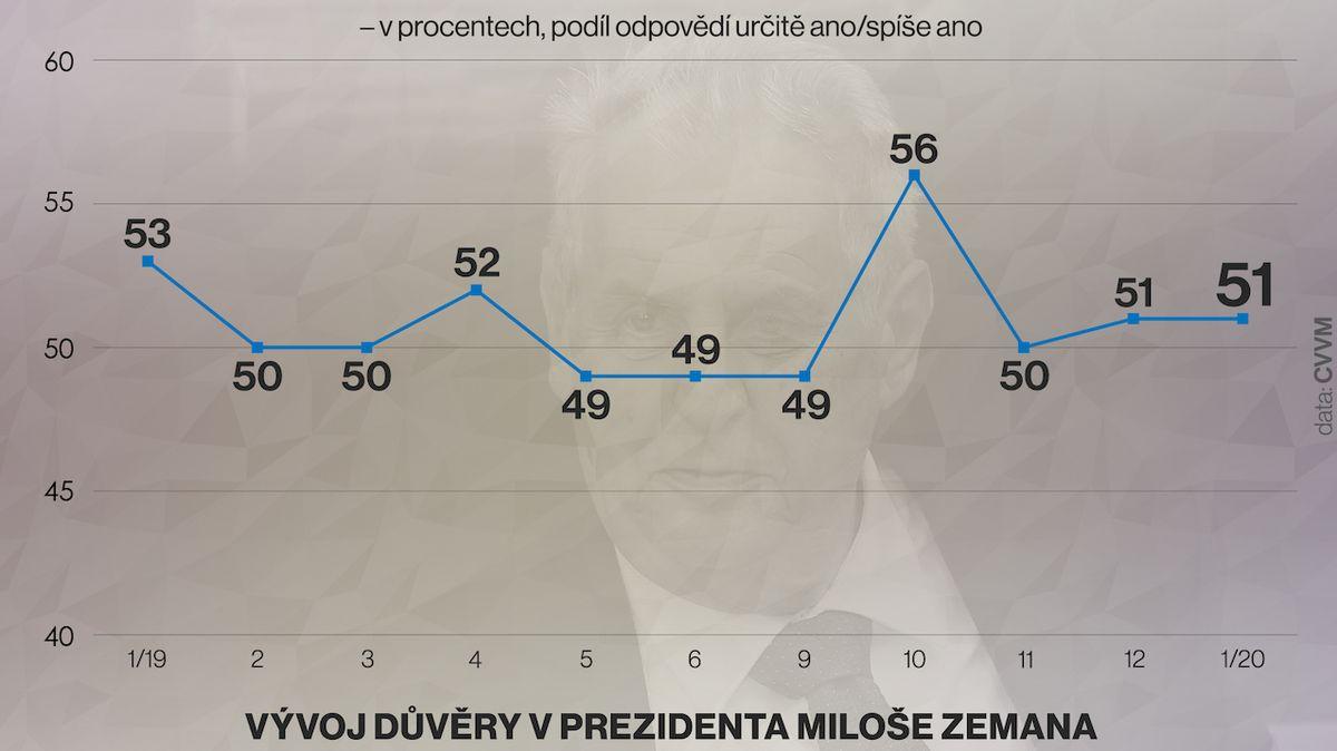 Prezidentovi důvěřuje 51 procent lidí