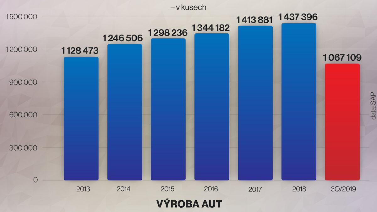 Výroba aut stoupla na 1,07 milionu