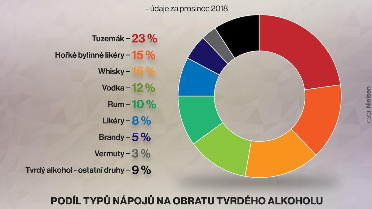 Češi před svátky utratí víc za dražší alkohol, pořád ale kraluje tuzemák