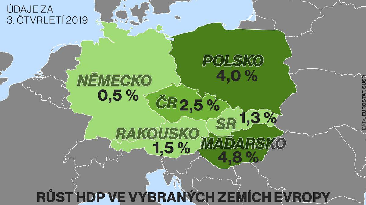 Slovenská ekonomika rostla nejpomaleji za téměř šest let
