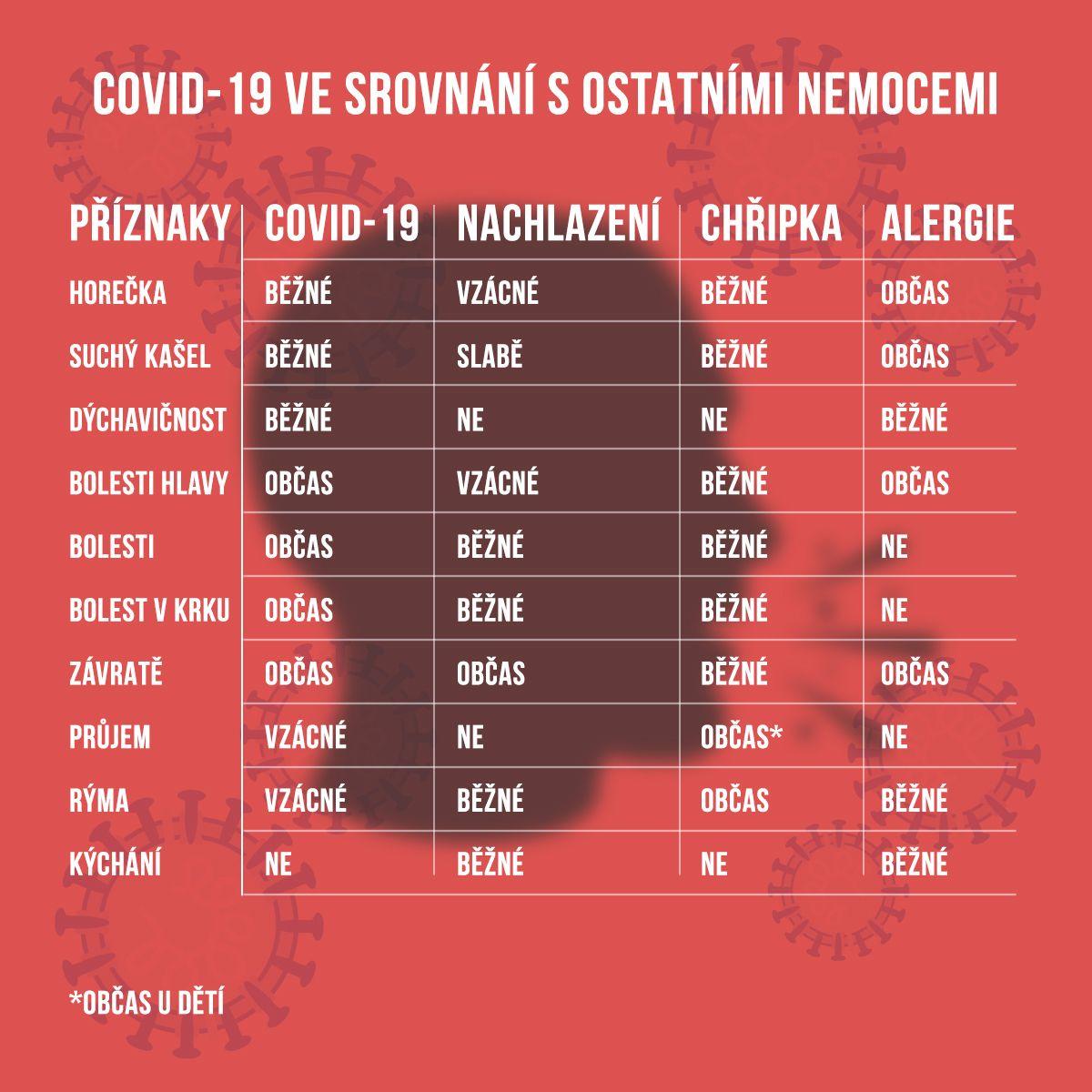 Covid-19 ve srovnání s ostatními nemocemi