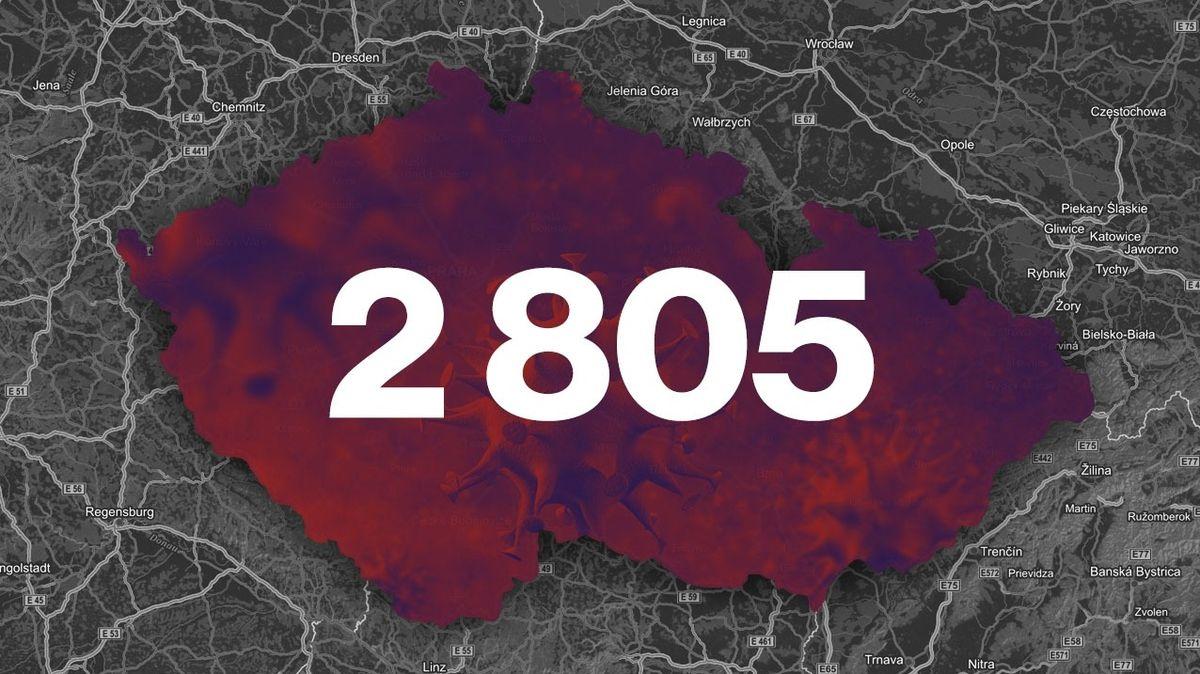 Nakažených koronavirem je v Česku 2805