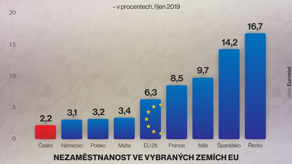 V EU je bez práce 6,3 procenta lidí, Česko stále kraluje na špici zaměstnanosti