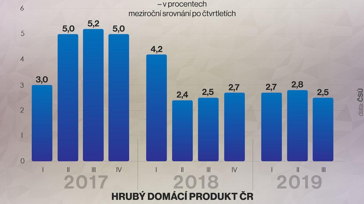 Česká ekonomika rostla o 2,5 procenta