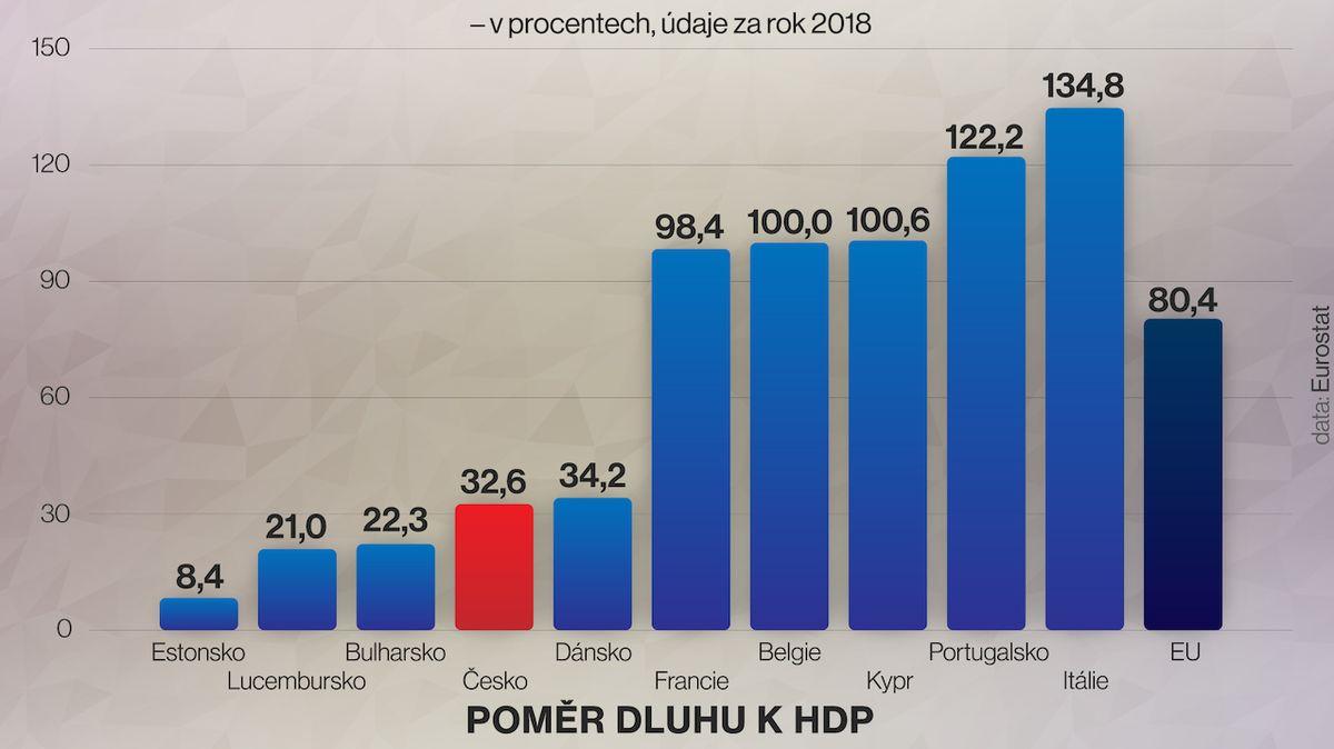 Česko mělo v loňském roce čtvrtý nejnižší poměr dluhu k HDP z EU