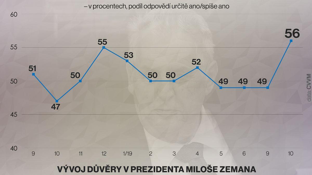 Důvěra ve vedení státu výrazně vzrostla. Pomoci mohla i atmosféra po smrti Karla Gotta