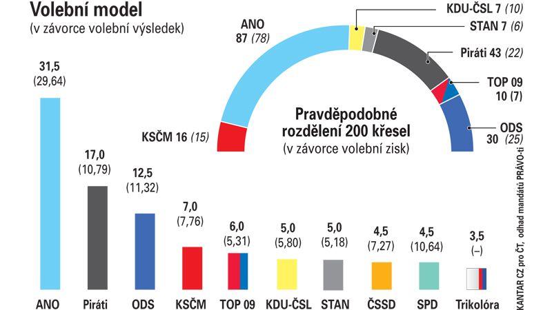 Průzkum: ČSSD a SPD by se nedostaly do Sněmovny