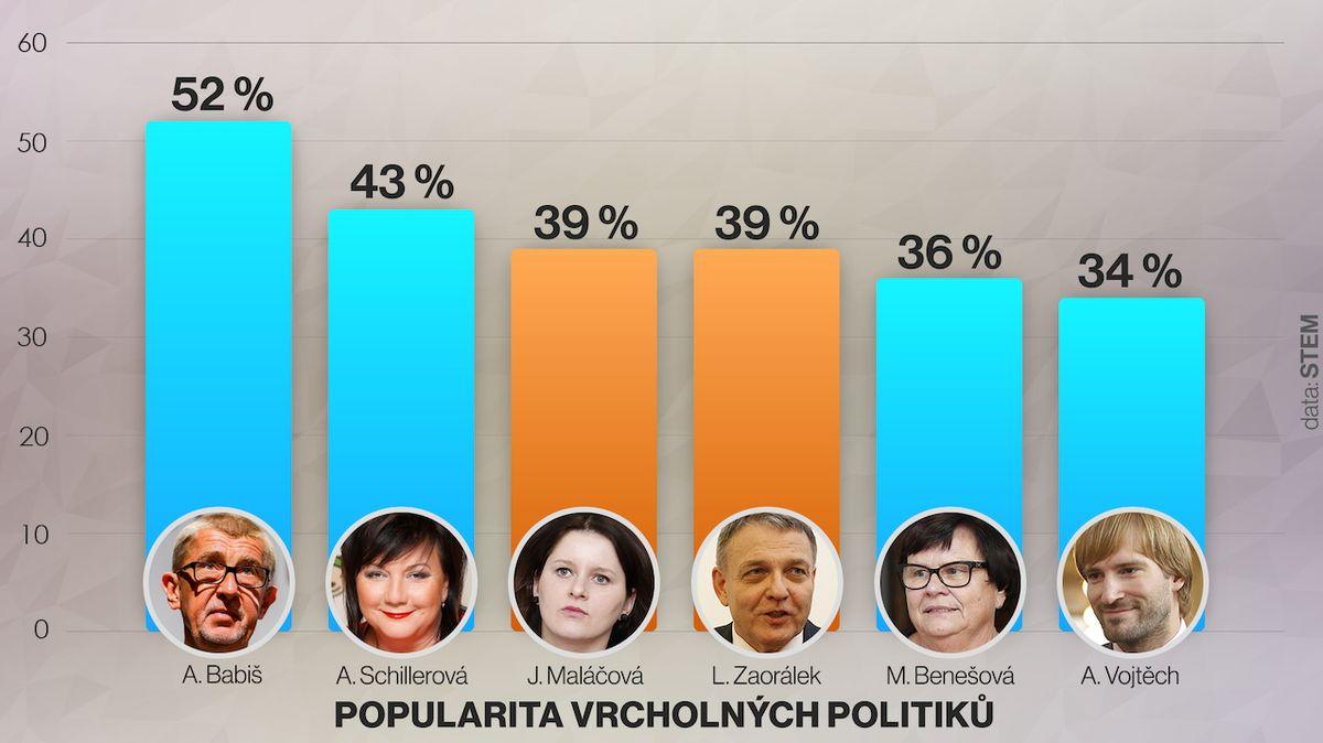 Babiš zůstává nejpopulárnějším politikem. Přes léto si polepšil