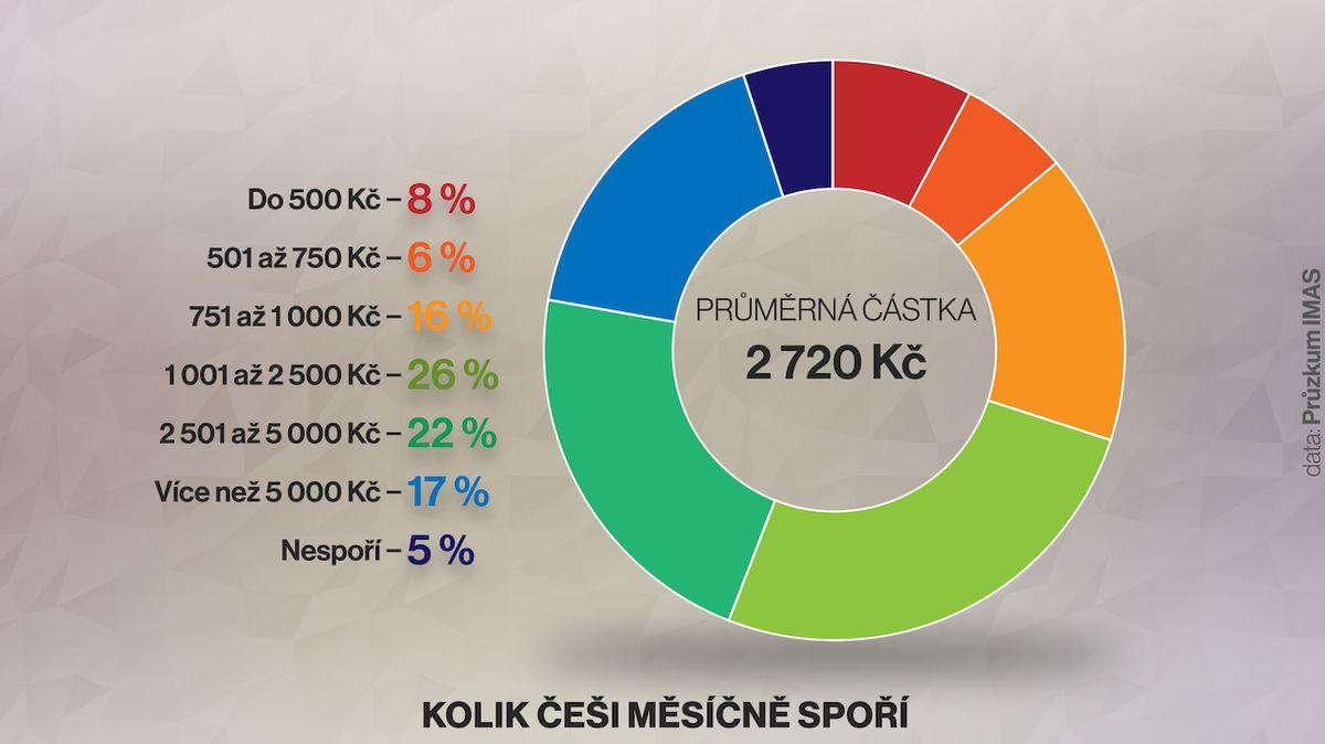Češi měsíčně spoří desetinu příjmů. Jejich úspory rostou nejvíce ve střední Evropě