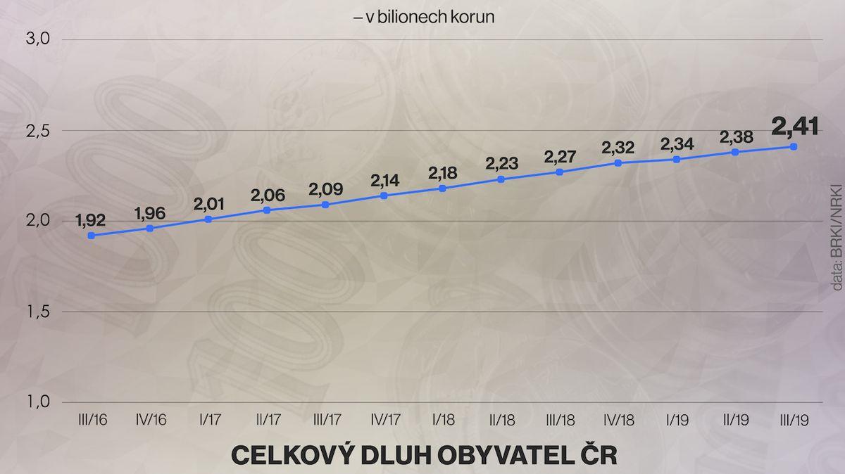 Češi si víc půjčují. Celkový dluh za rok stoupl o 144 miliard