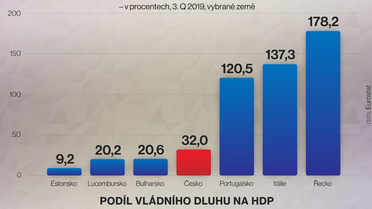 Česko je čtvrtou nejméně zadluženou zemí EU