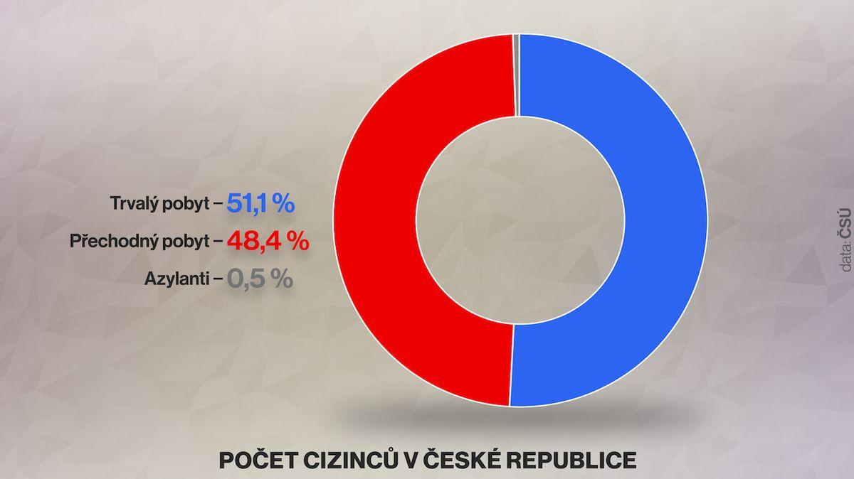 Cizinců v Česku pracuje stále víc, jejich podíl stoupl na 13 procent
