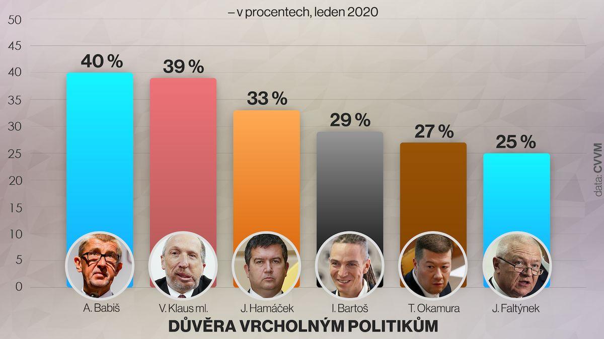 Nejdůvěryhodnějšími politiky ve Sněmovně jsou Babiš, Klaus ml. a Hamáček
