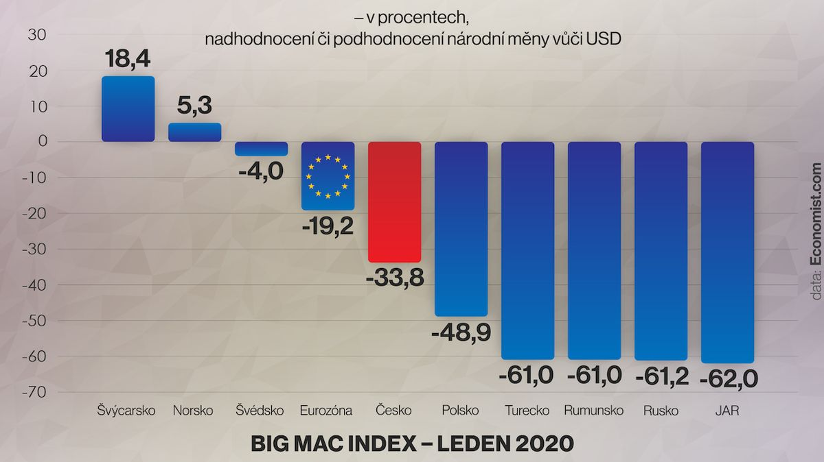 Big Mac Index – leden 2020.