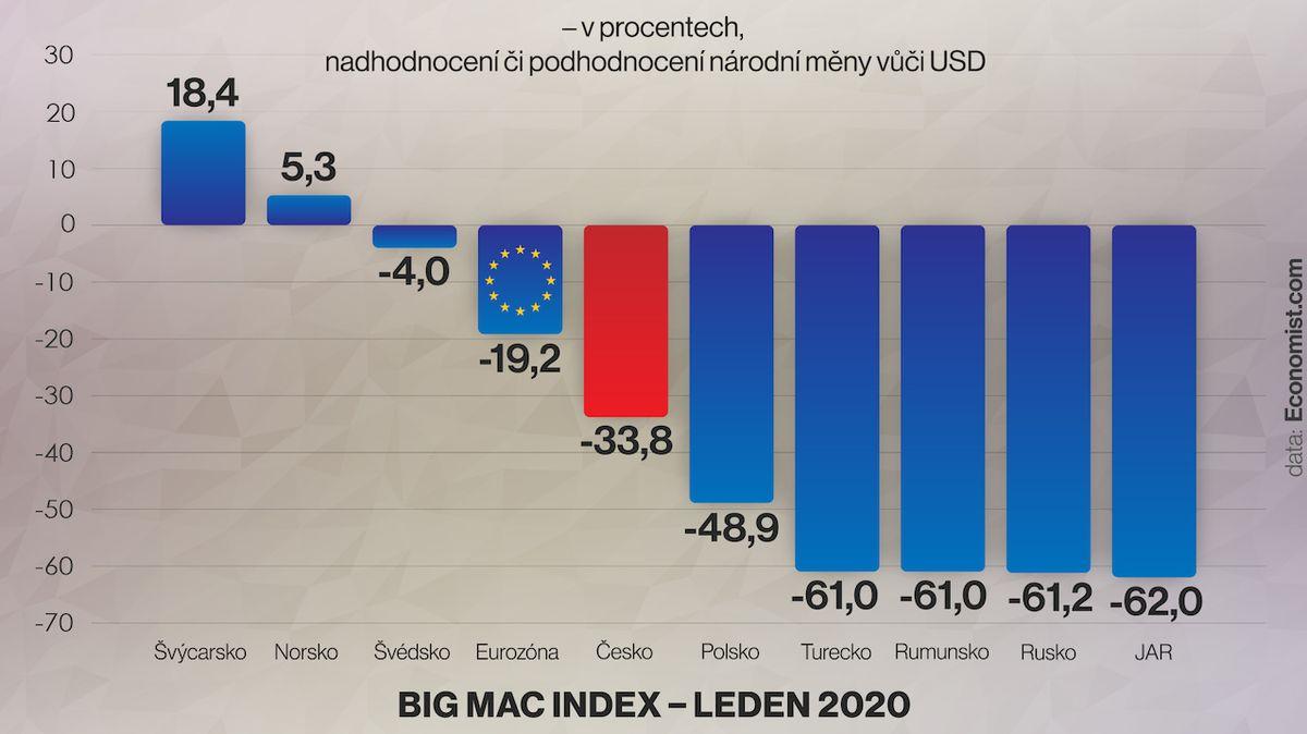 Koruna je o třetinu podhodnocená, ukázal Big Mac Index