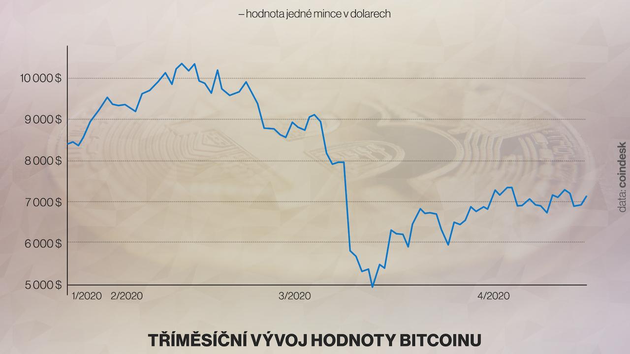 Hogyan változtatja meg a bitcoin az online vállalkozásokat