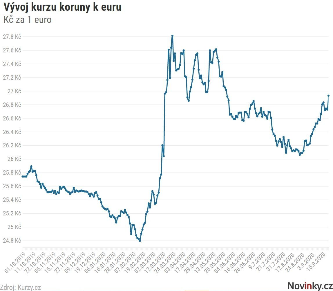 Koruna se vůči euru propadá