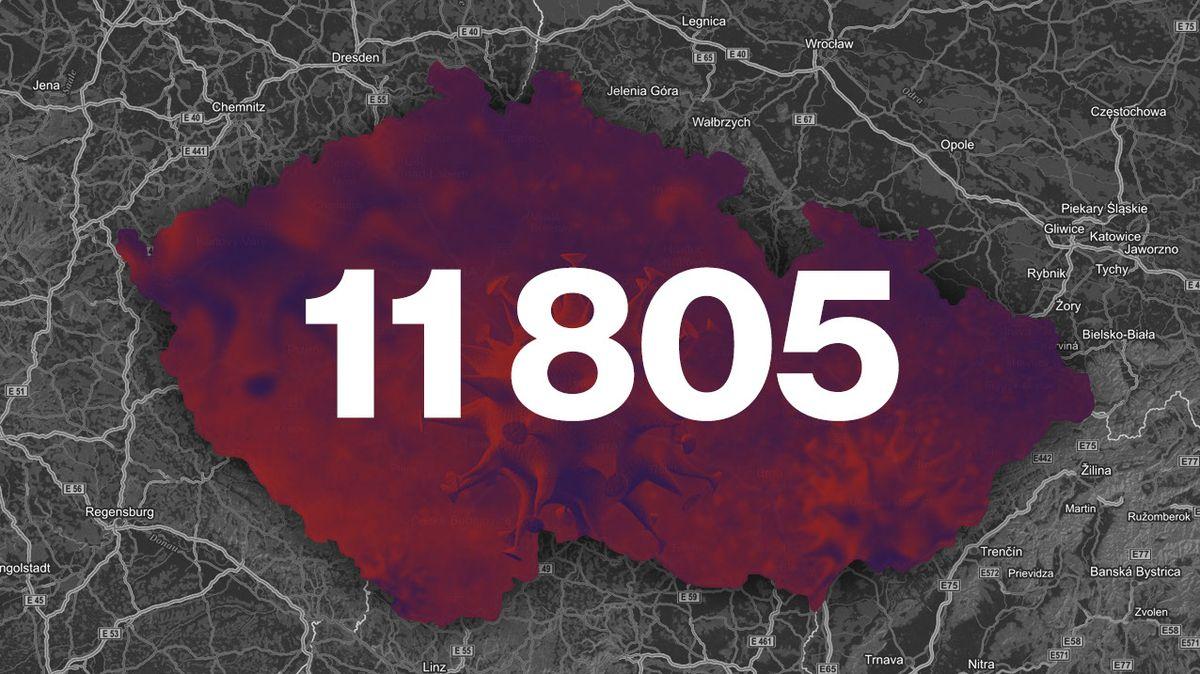 V Česku počet případů nákazy koronavirem lehce klesl