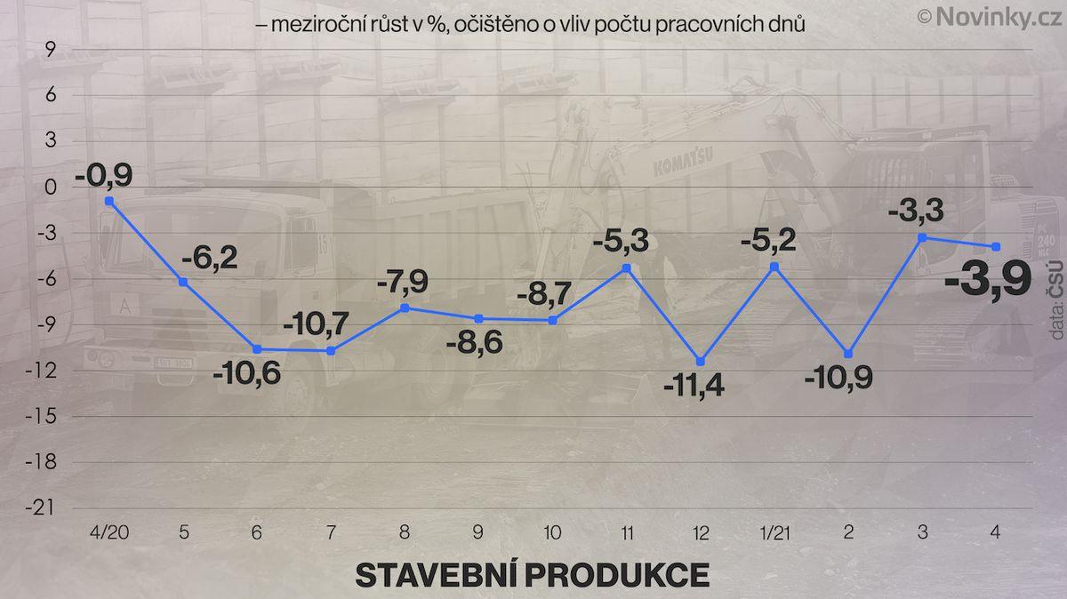 Stavebnictví se nedaří, v dubnu se stavělo méně