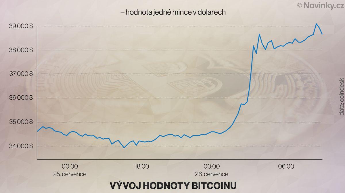 Bitcoin skokově posílil, atakuje hranici 40 000 dolarů