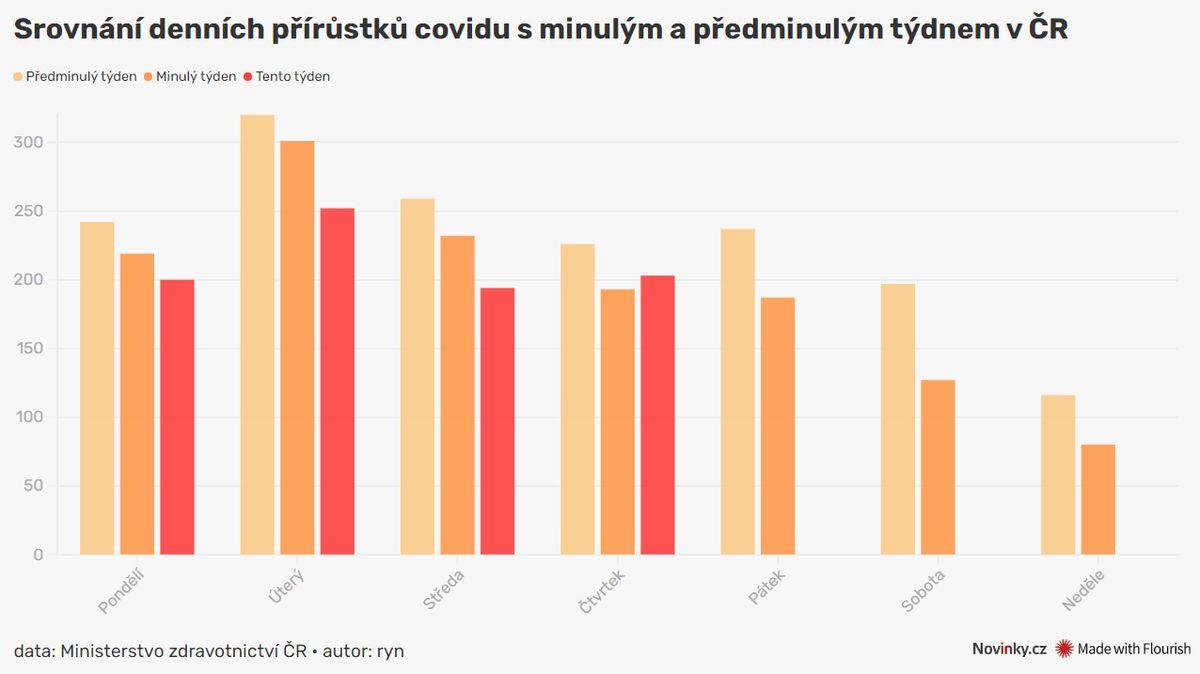 ON-LINE: Česko má 203 nově nakažených, více než před týdnem