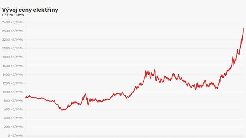 Ceny elektřiny jsou rekordní, poprvé překonaly 100 eur za MWh