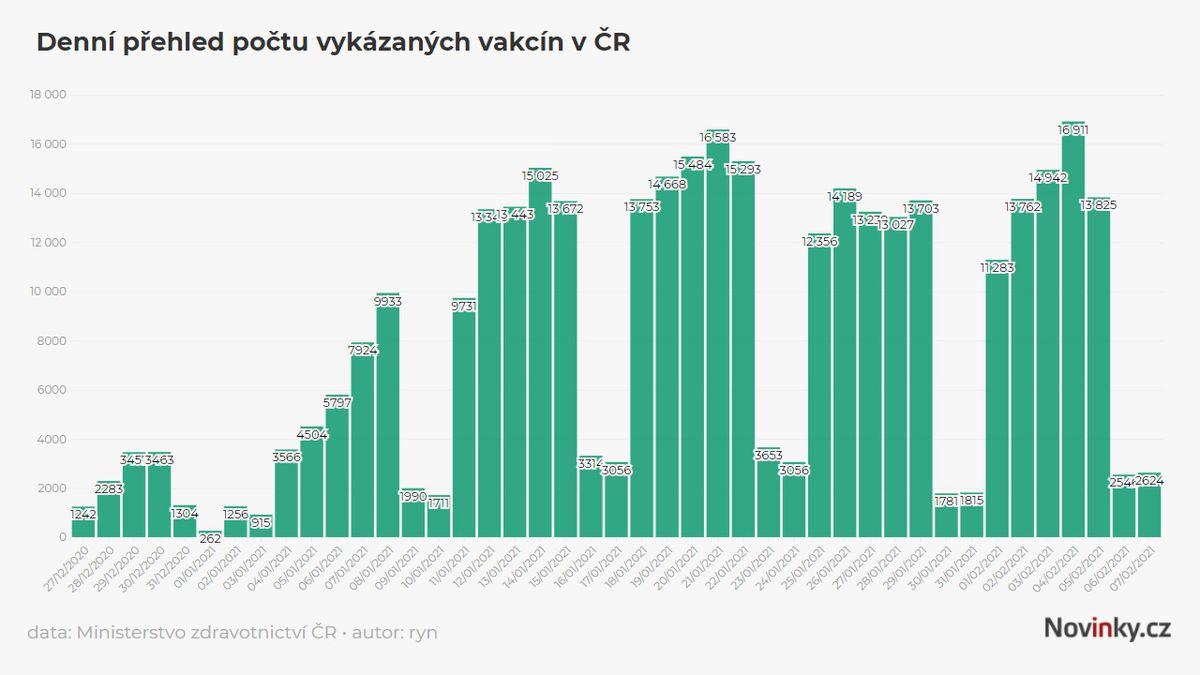 Plné očkování dostalo v Česku zatím asi 100 tisíc lidí