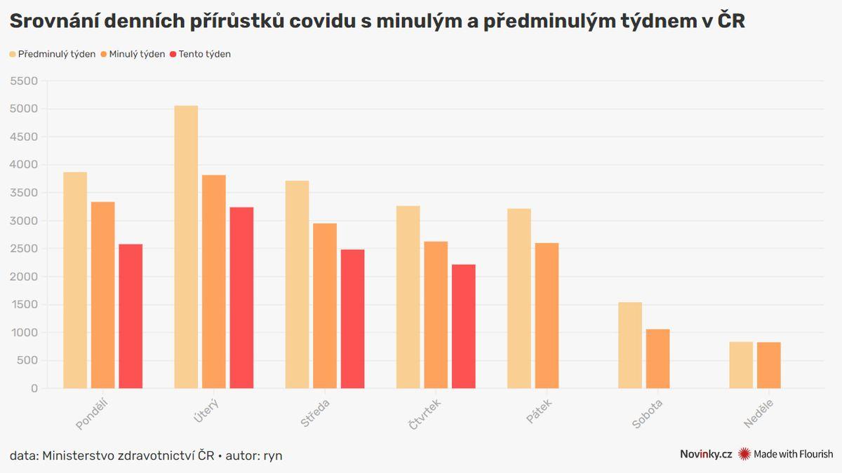 Česko hlásí rekord v očkování, nakažených je 2216