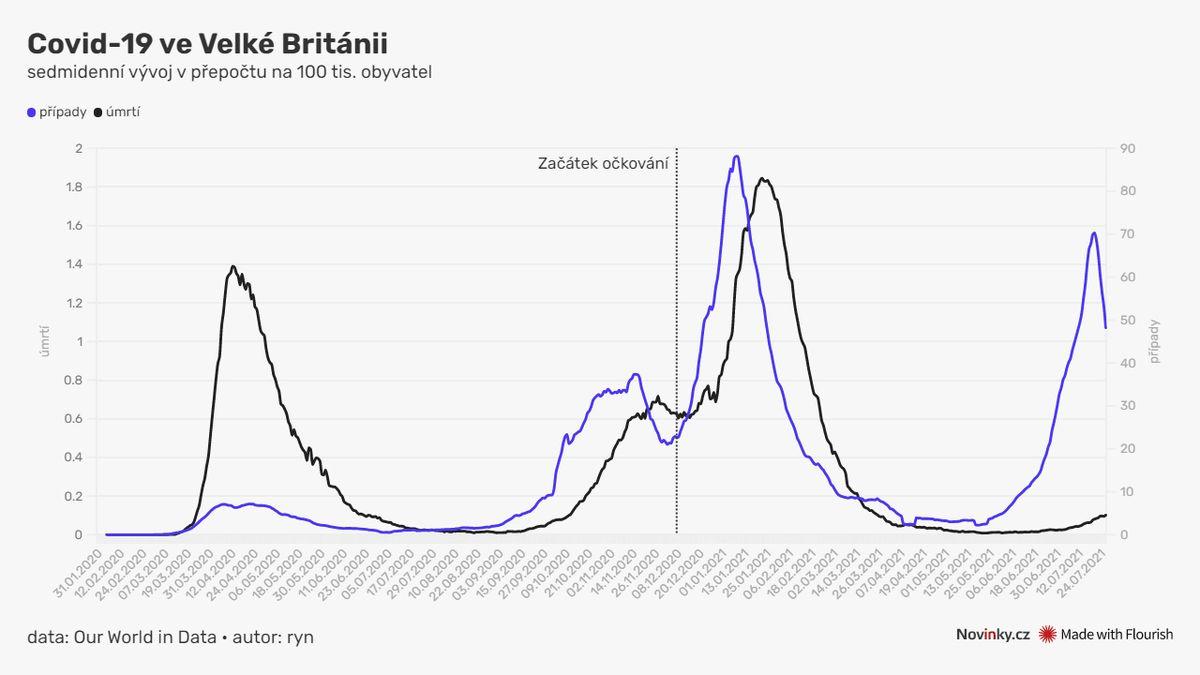 Žádná tragédie, přesně naopak. Británie zcela rozvolnila a čísla padají dolů
