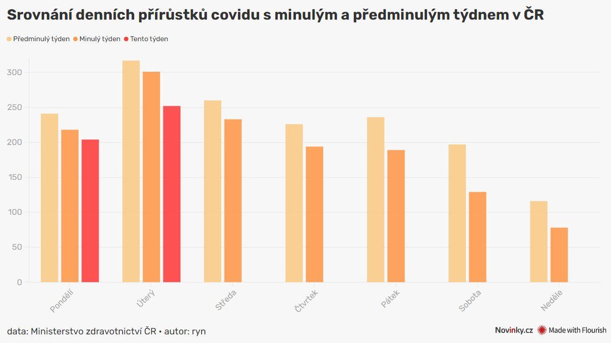 Česko má 252 nově nakažených, nejvíce za poslední týden