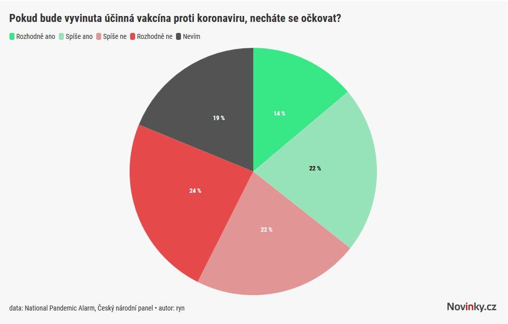 Očkovat proti covidu by se nechala jen třetina lidí v Česku