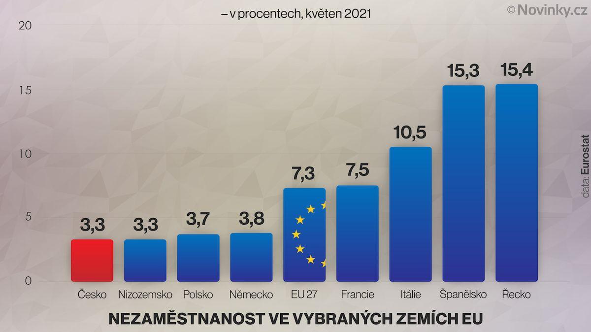 Nezaměstnanost v EU klesla, Nizozemsko se dotáhlo na Česko