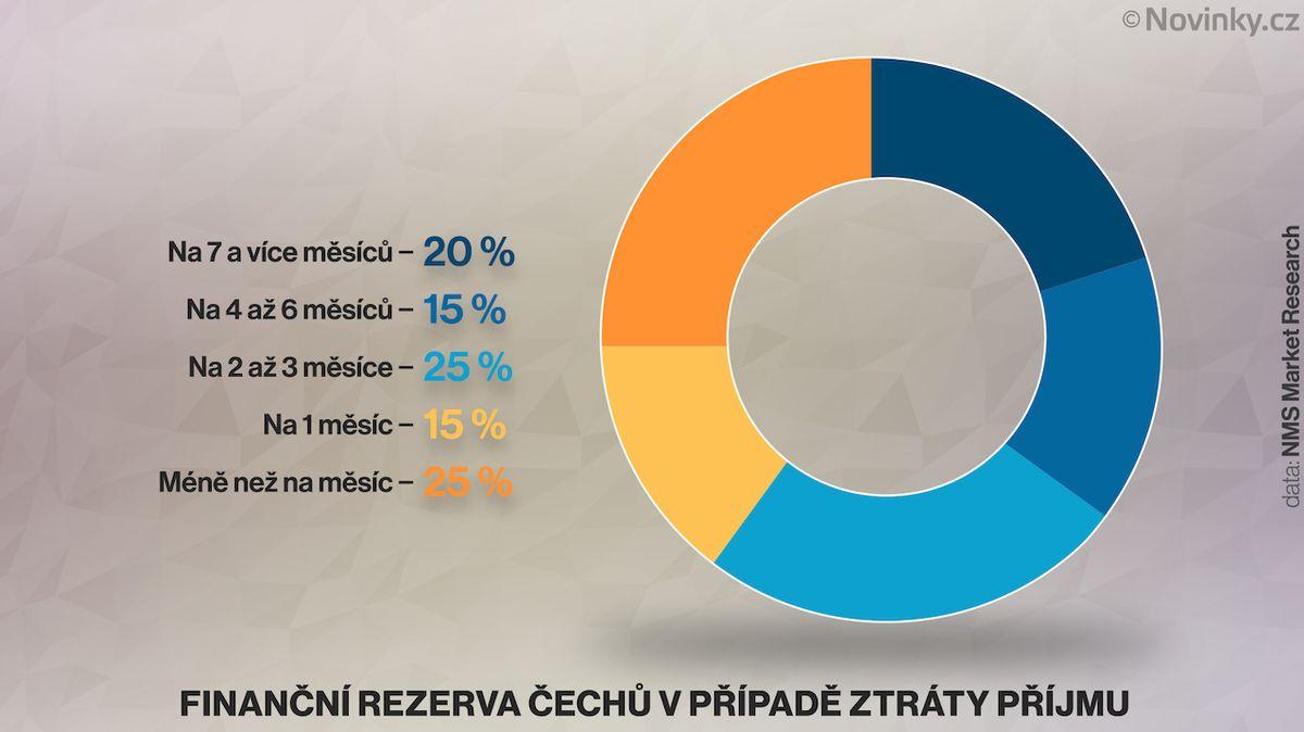 Třetina Čechů má nižší příjem než před pandemií