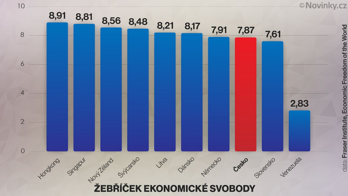 Ekonomická svoboda v Česku klesá, Hongkong stále v čele. Naposledy?