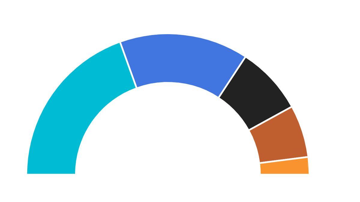 Koalice mají jasnou většinu. Zkuste si sestavit koalice z průběžných výsledků