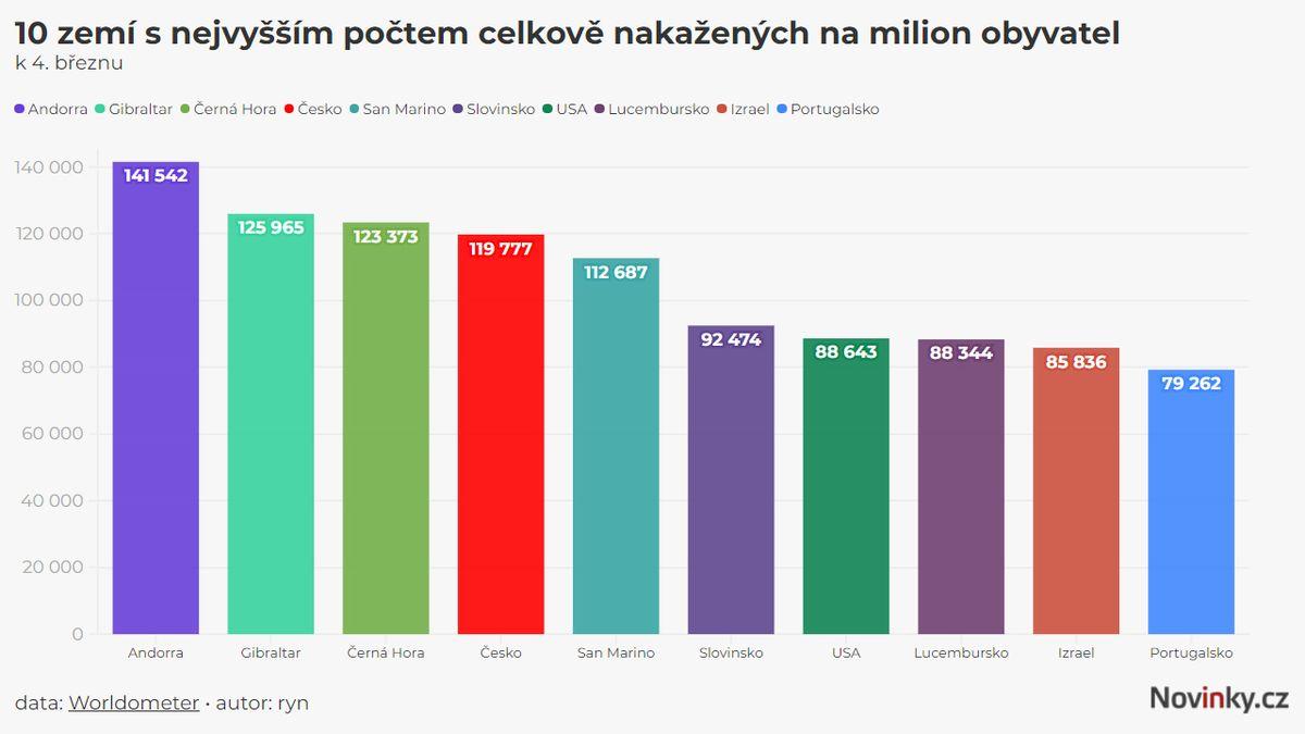 Promořování v Česku jede na plné obrátky. Jsme ve světové špičce