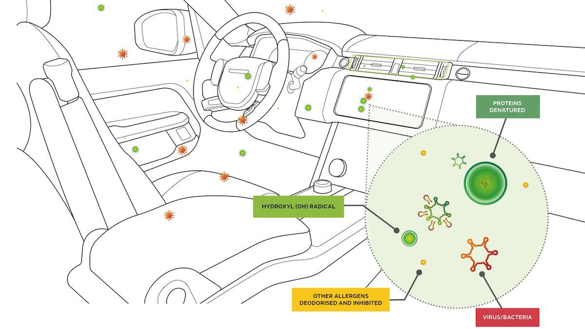 Ventilace v Jaguarech a Land Roverech má chránit před koronavirem v autě