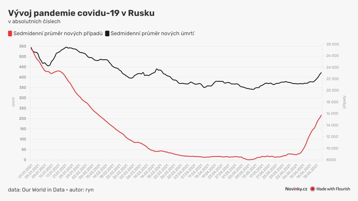 Rusko má nejvíc úmrtí s covidem od února. Úřady to připisují deltě a hrozí neočkovaným
