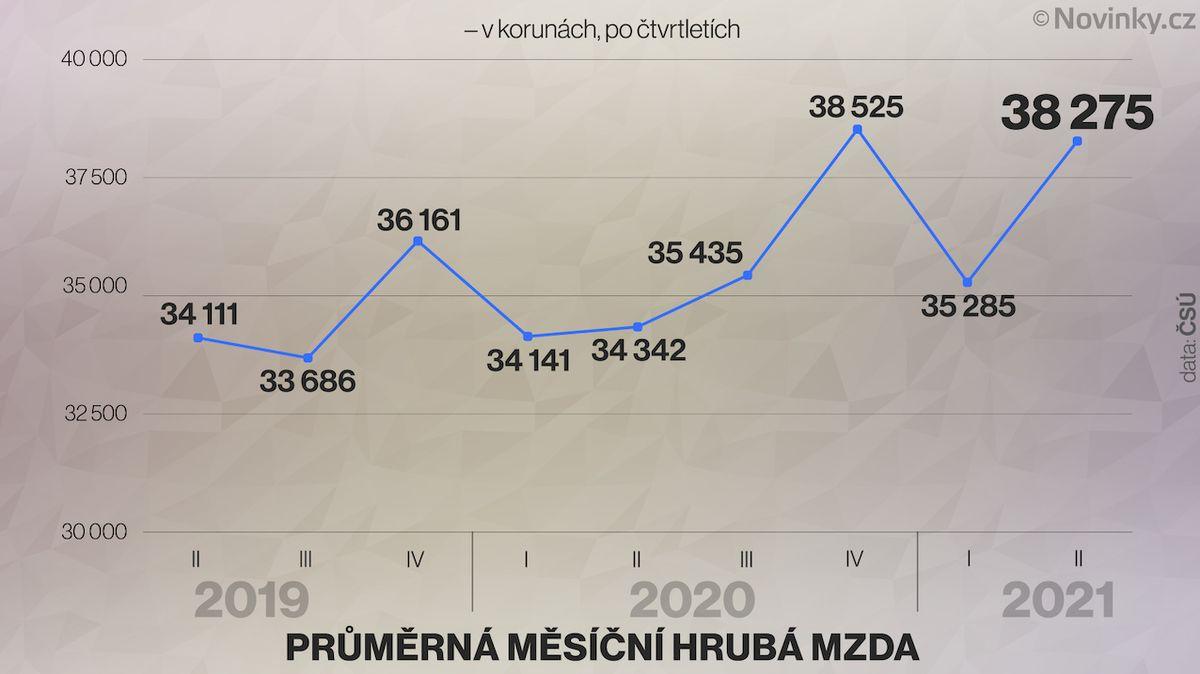 Průměrná mzda vzrostla o 11 procent na 38 275 korun