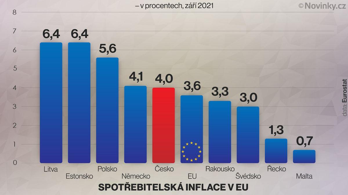 Inflace v EU se blíží ke čtyřem procentům
