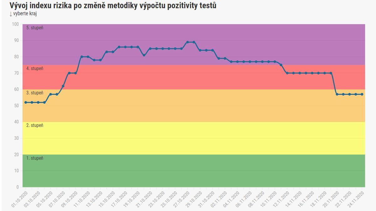 Druhý PES od úterý. Plošné antigenní testy změní statistiky