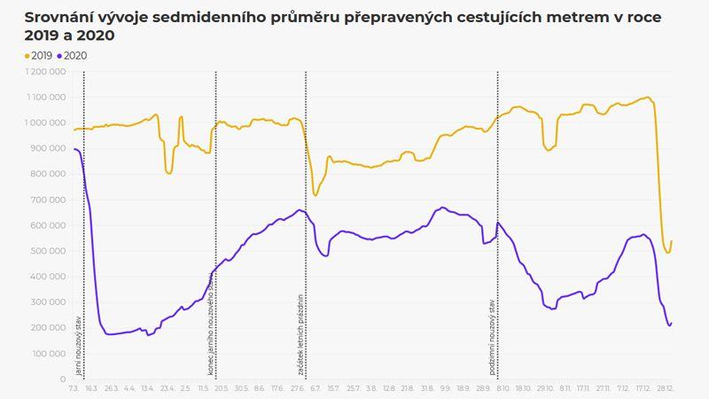 Koronavirus loni srazil počty cestujících v pražské MHD