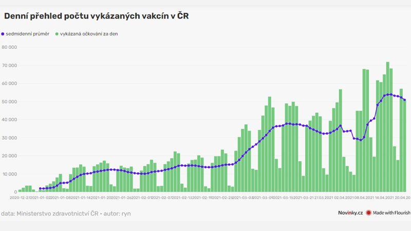 Očkování v Česku se zadrhává